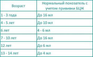 Прививка Манту детям: график проведения проверки и главные правила проведения пробы, как правильно ухаживать за папулой и интерпретация результатов