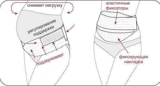 Бандаж при беременности: когда начинать носить, как правильно надевать, противопоказания к использованию