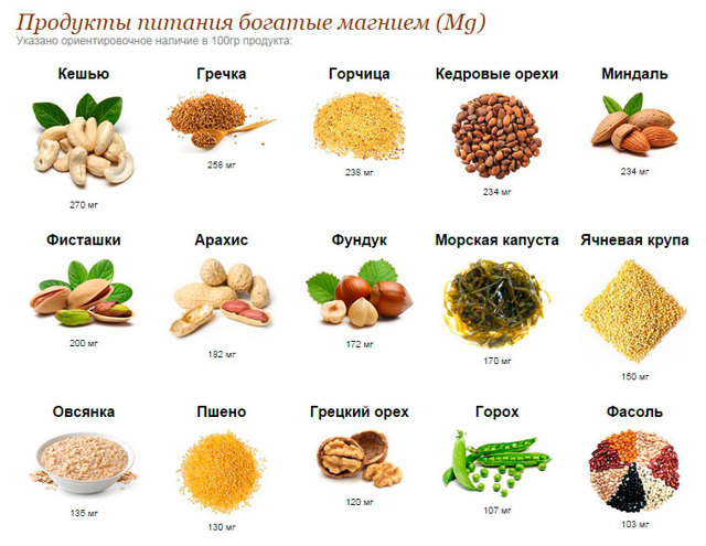 Дефицит магния в организме: симптомы, польза, продукты, содержащие полезный элемент