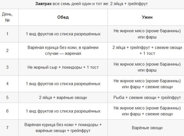 Диета Магги: суть методики, меню на неделю, отзывы пользователей, фото до и после