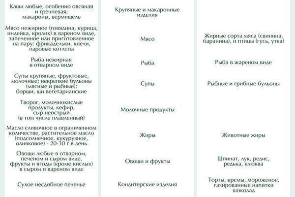 Диета после операции на кишечнике: особенности питания в период реабилитации, примеры меню на день