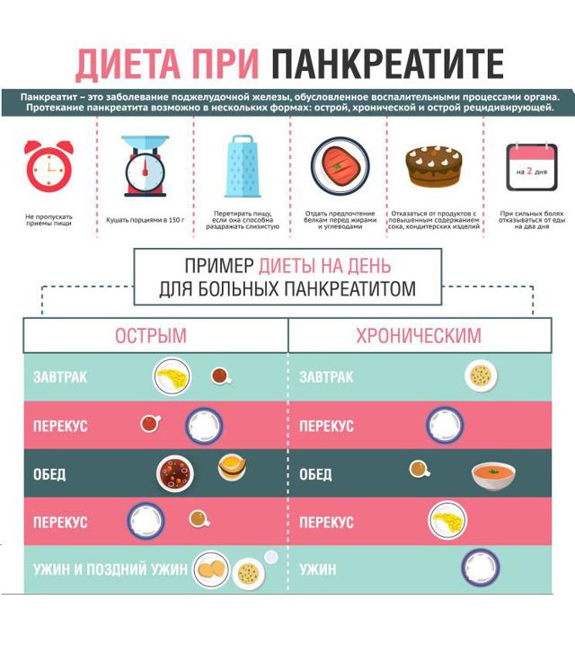 Диета при холецистите: правила питания, чего нельзя есть?