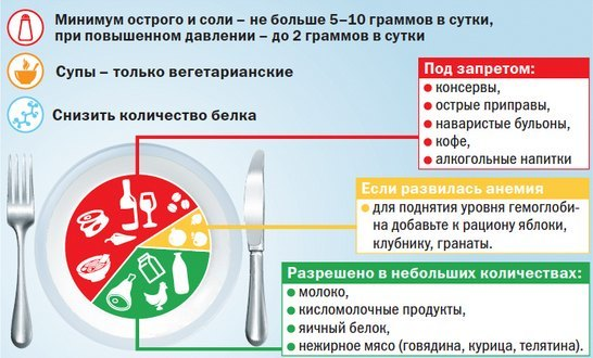 Диета при пиелонефрите у взрослых: общие правила питания, что можно и что нельзя есть