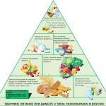 Диета при сахарном диабете 2 типа: правила питания и рекомендованные продукты