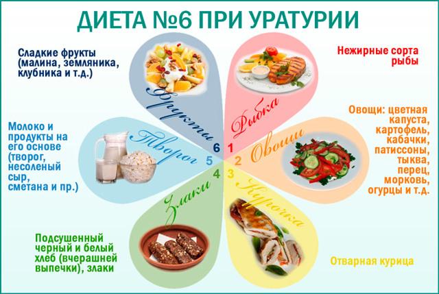 Диета при уратных камнях в почках: перечень запрещенных и разрешенных продуктов
