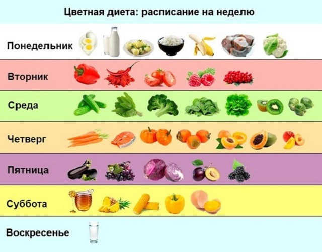 Диета при варикозном расширении вен: правила питания при варикозе нижних конечностей