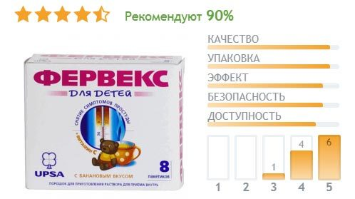 Фервекс: инструкция по применению, дозировка для детей и взрослых, доступные аналоги
