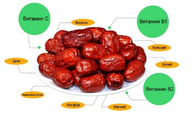 Финики – польза и вред, пищевая ценность и химический состав, противопоказания к употреблению