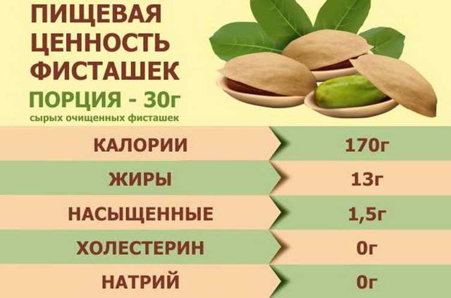 Фисташки: химический состав и пищевая ценность, полезные свойства и противопоказания к употреблению