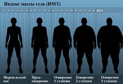 Хирургическое лечение ожирения – что такое, ИМТ, степени болезни, показания и противопоказания хирургического вмешательства