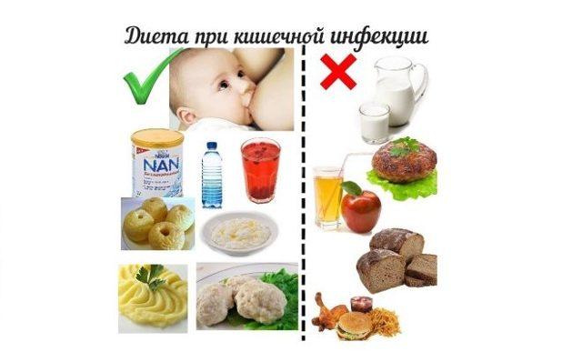 Как правильно питаться при кишечной инфекции у грудничков: что можно кушать и пить?
