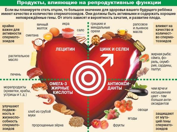 Какими местными средствами можно помочь эрекции: народные методы, влияние продуктов питания, физические упражнения