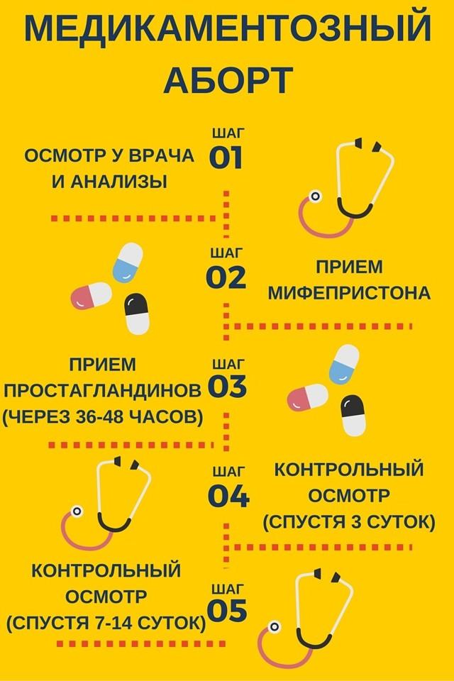 Медицинский аборт: виды и сроки проведения, противопоказания, возможные осложнения