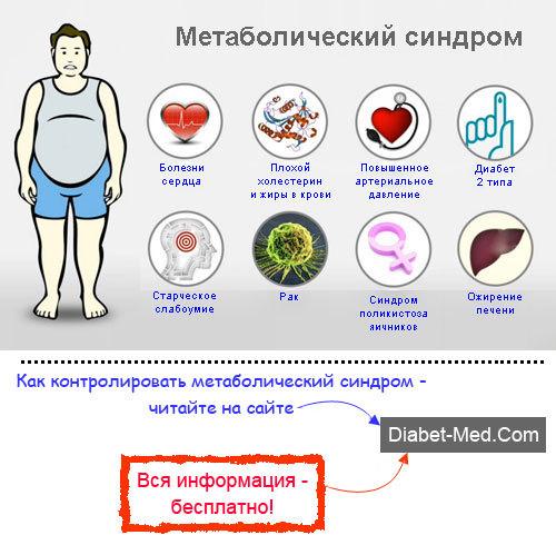 Метаболический синдром: механизм развития, клинические проявления, диагностика и тактика лечения, правила питания