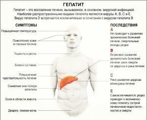 Можно ли заразиться гепатитом и вич бытовым путем?