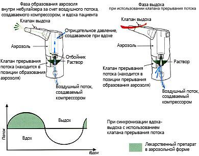 Небулайзеры при лечении кашля: принцип работы приборов, показания и инструкции по применению