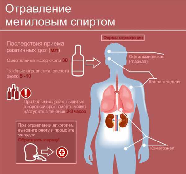 Отравление «боярышником»: причины, симптомы, правила оказания первой помощи