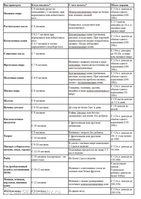 Первый прикорм при грудном и искусственном вскармливании: схема, правила, сроки введения