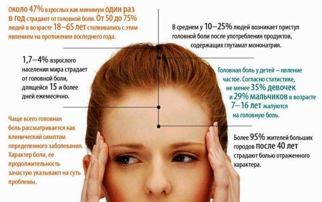 Повышение давление и головная боль, что делать?