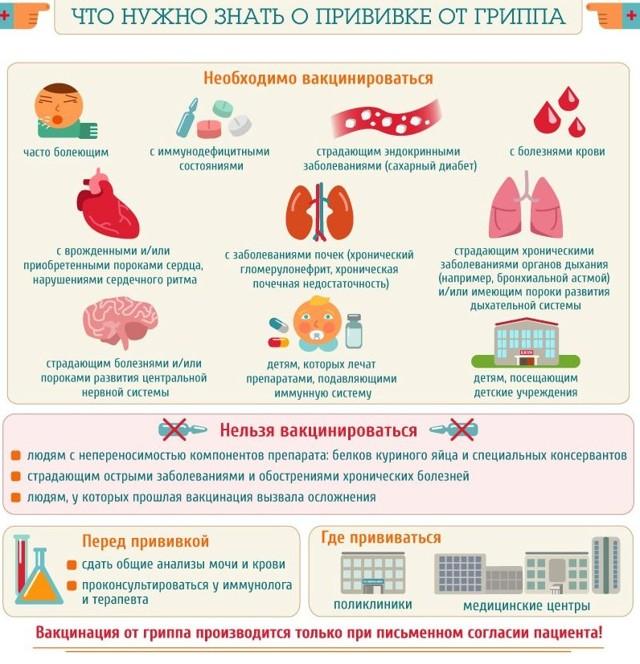 Прививки от гриппа детям и взрослым: за и против, показания и противопоказания