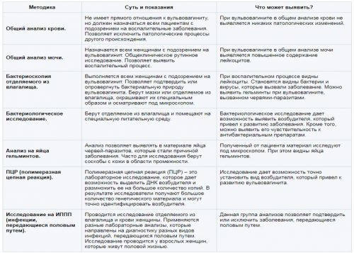 Вульвовагинит (воспаление вульвы): какие причины и как диагностируется болезнь
