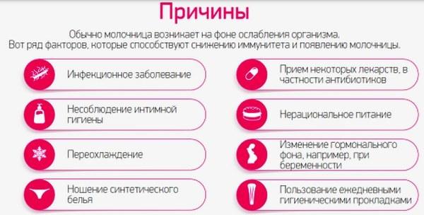 Эффективность Флуконазола при лечении молочницы