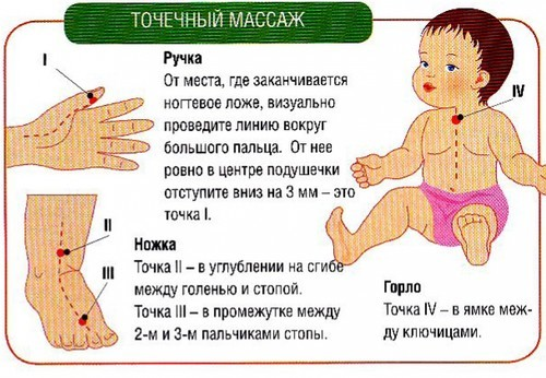Обструктивный бронхит у детей: причины, симптомы и признаки, лечение, диета, последствия