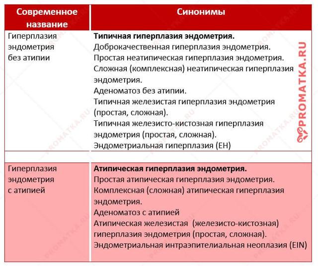 Особенности течения и лечение атипической гиперплазии эндометрия
