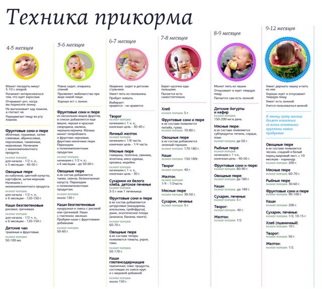 Прикорм по месяцам: схема введения и рекомендации ВОЗ